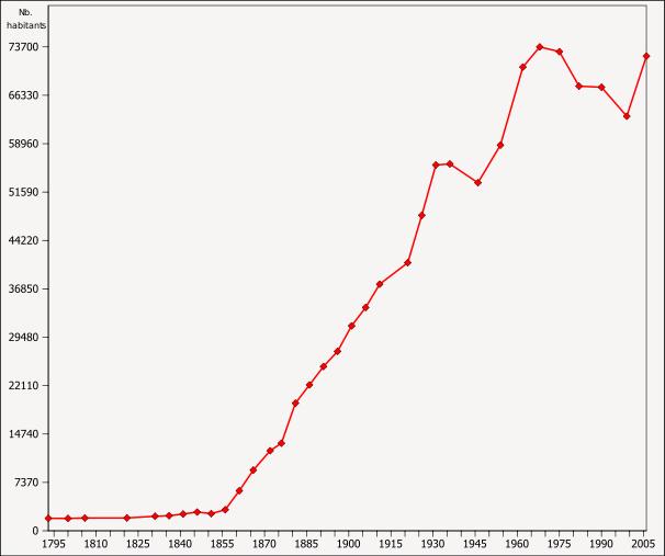 606px-Évolution_de_la_population_d'Aubervilliers_entre_1793_et_2006